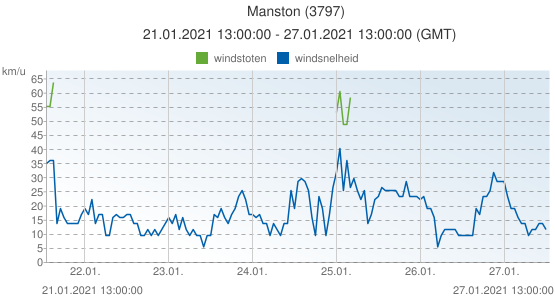 Manston, Groot Brittannië (3797): windsnelheid & windstoten: 21.01.2021 13:00:00 - 27.01.2021 13:00:00 (GMT)