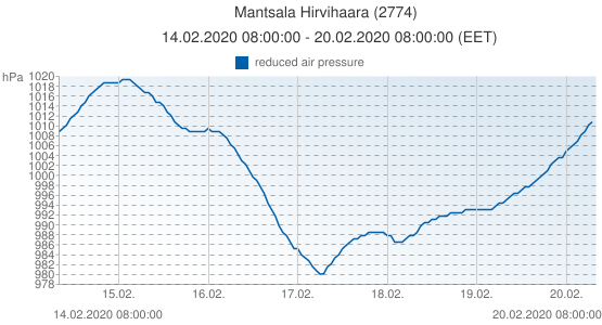 Mantsala Hirvihaara, Finlandia (2774): reduced air pressure: 14.02.2020 08:00:00 - 20.02.2020 08:00:00 (EET)