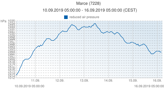 Marce, France (7228): reduced air pressure: 10.09.2019 05:00:00 - 16.09.2019 05:00:00 (CEST)