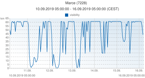 Marce, France (7228): visibility: 10.09.2019 05:00:00 - 16.09.2019 05:00:00 (CEST)