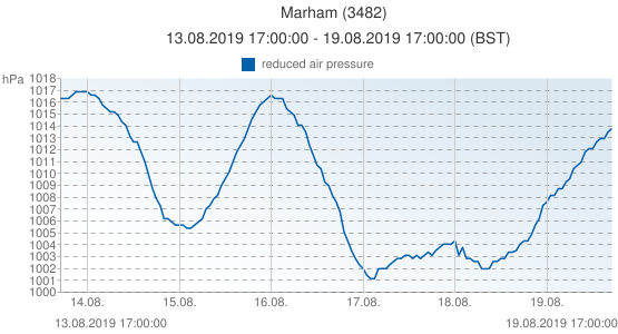 Marham, Grande-Bretagne (3482): reduced air pressure: 13.08.2019 17:00:00 - 19.08.2019 17:00:00 (BST)