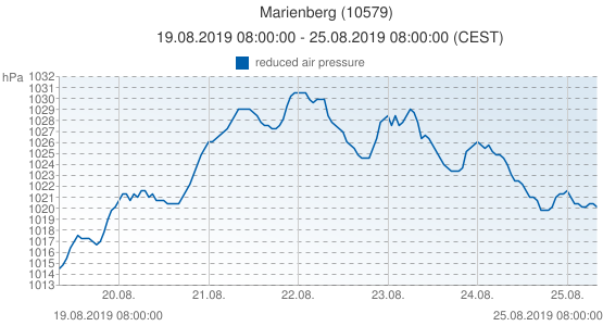 Marienberg, Germany (10579): reduced air pressure: 19.08.2019 08:00:00 - 25.08.2019 08:00:00 (CEST)