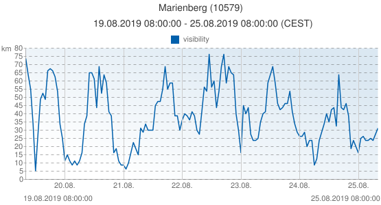 Marienberg, Germany (10579): visibility: 19.08.2019 08:00:00 - 25.08.2019 08:00:00 (CEST)