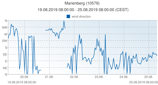 Marienberg, Germany (10579): wind direction: 19.08.2019 08:00:00 - 25.08.2019 08:00:00 (CEST)
