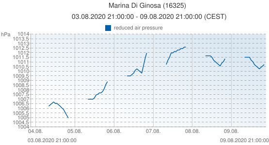 Marina Di Ginosa, Italy (16325): reduced air pressure: 03.08.2020 21:00:00 - 09.08.2020 21:00:00 (CEST)