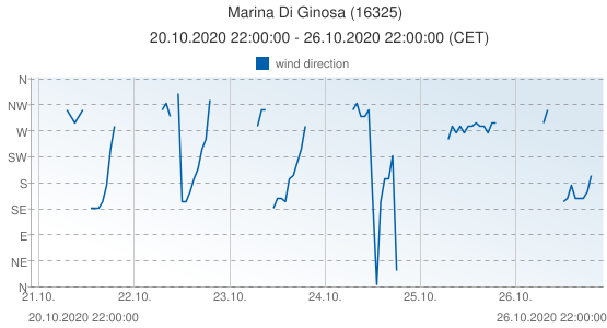 Marina Di Ginosa, Italy (16325): wind direction: 20.10.2020 22:00:00 - 26.10.2020 22:00:00 (CET)