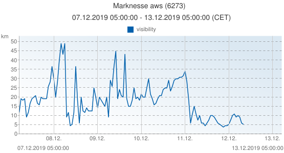 Marknesse aws, Netherlands (6273): visibility: 07.12.2019 05:00:00 - 13.12.2019 05:00:00 (CET)
