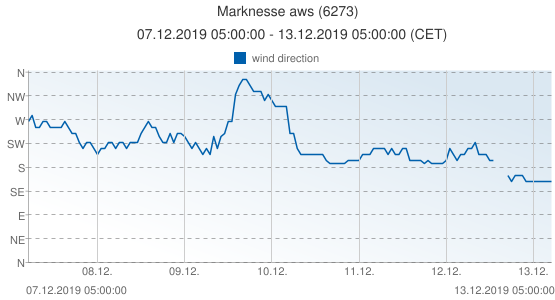 Marknesse aws, Netherlands (6273): wind direction: 07.12.2019 05:00:00 - 13.12.2019 05:00:00 (CET)