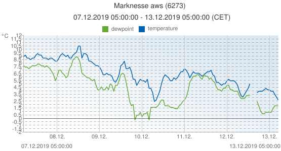 Marknesse aws, Netherlands (6273): temperature & dewpoint: 07.12.2019 05:00:00 - 13.12.2019 05:00:00 (CET)