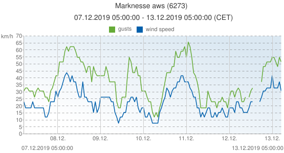 Marknesse aws, Netherlands (6273): wind speed & gusts: 07.12.2019 05:00:00 - 13.12.2019 05:00:00 (CET)