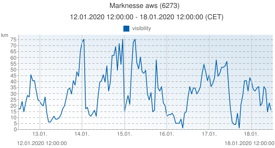 Marknesse aws, Netherlands (6273): visibility: 12.01.2020 12:00:00 - 18.01.2020 12:00:00 (CET)