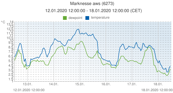 Marknesse aws, Netherlands (6273): temperature & dewpoint: 12.01.2020 12:00:00 - 18.01.2020 12:00:00 (CET)