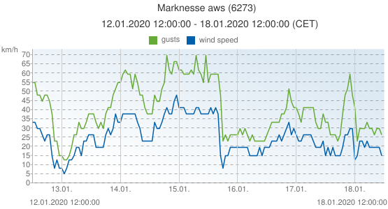 Marknesse aws, Netherlands (6273): wind speed & gusts: 12.01.2020 12:00:00 - 18.01.2020 12:00:00 (CET)