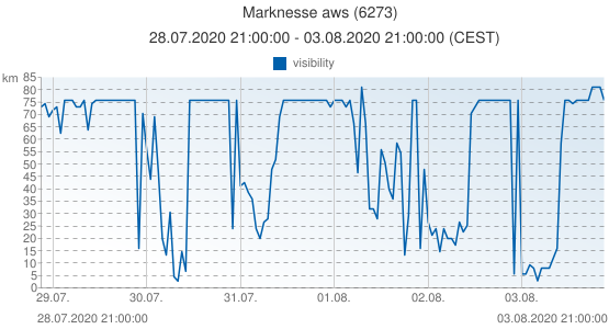 Marknesse aws, Netherlands (6273): visibility: 28.07.2020 21:00:00 - 03.08.2020 21:00:00 (CEST)