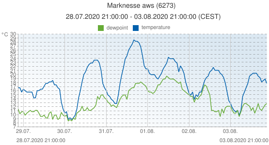 Marknesse aws, Netherlands (6273): temperature & dewpoint: 28.07.2020 21:00:00 - 03.08.2020 21:00:00 (CEST)
