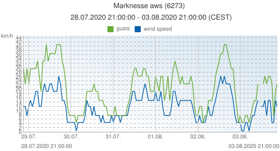 Marknesse aws, Netherlands (6273): wind speed & gusts: 28.07.2020 21:00:00 - 03.08.2020 21:00:00 (CEST)