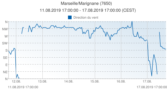 Marseille/Marignane, France (7650): Direction du vent: 11.08.2019 17:00:00 - 17.08.2019 17:00:00 (CEST)