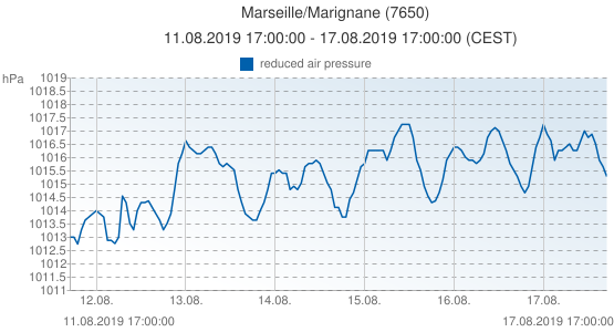 Marseille/Marignane, France (7650): reduced air pressure: 11.08.2019 17:00:00 - 17.08.2019 17:00:00 (CEST)