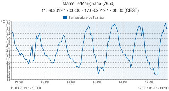 Marseille/Marignane, France (7650): Température de l'air 5cm: 11.08.2019 17:00:00 - 17.08.2019 17:00:00 (CEST)