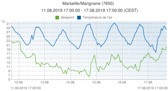 Marseille/Marignane, France (7650): Température de l'air & dewpoint: 11.08.2019 17:00:00 - 17.08.2019 17:00:00 (CEST)