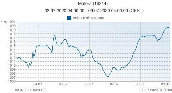 Matera, Italy (16314): reduced air pressure: 03.07.2020 04:00:00 - 09.07.2020 04:00:00 (CEST)