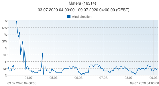 Matera, Italy (16314): wind direction: 03.07.2020 04:00:00 - 09.07.2020 04:00:00 (CEST)