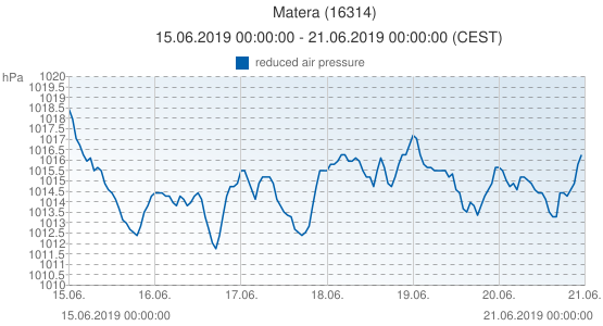 Matera, Italia (16314): reduced air pressure: 15.06.2019 00:00:00 - 21.06.2019 00:00:00 (CEST)
