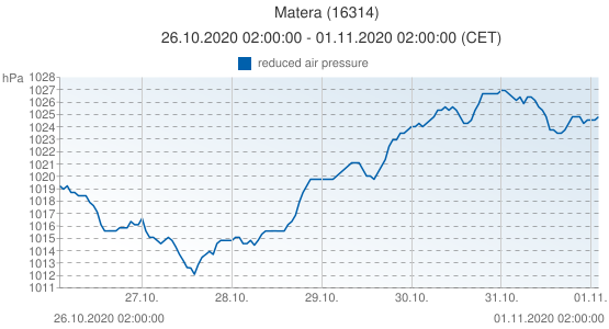 Matera, Italy (16314): reduced air pressure: 26.10.2020 02:00:00 - 01.11.2020 02:00:00 (CET)