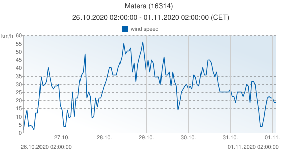Matera, Italy (16314): wind speed: 26.10.2020 02:00:00 - 01.11.2020 02:00:00 (CET)