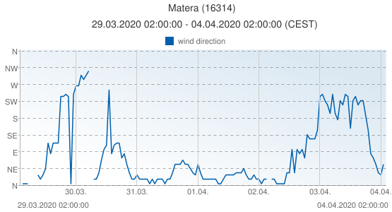 Matera, Italy (16314): wind direction: 29.03.2020 02:00:00 - 04.04.2020 02:00:00 (CEST)