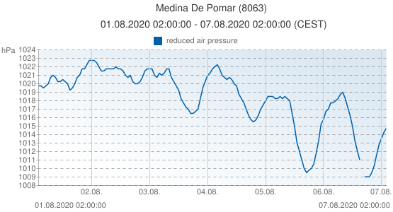 Medina De Pomar, Spain (8063): reduced air pressure: 01.08.2020 02:00:00 - 07.08.2020 02:00:00 (CEST)