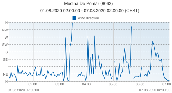 Medina De Pomar, Spain (8063): wind direction: 01.08.2020 02:00:00 - 07.08.2020 02:00:00 (CEST)