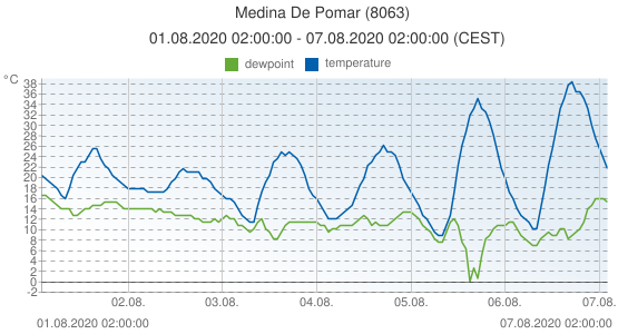 Medina De Pomar, Spain (8063): temperature & dewpoint: 01.08.2020 02:00:00 - 07.08.2020 02:00:00 (CEST)