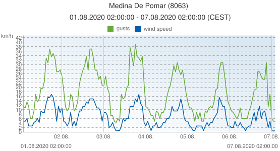 Medina De Pomar, Spain (8063): wind speed & gusts: 01.08.2020 02:00:00 - 07.08.2020 02:00:00 (CEST)