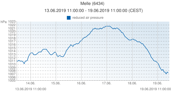 Melle, Belgique (6434): reduced air pressure: 13.06.2019 11:00:00 - 19.06.2019 11:00:00 (CEST)