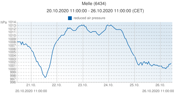 Melle, Belgium (6434): reduced air pressure: 20.10.2020 11:00:00 - 26.10.2020 11:00:00 (CET)