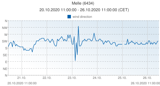 Melle, Belgium (6434): wind direction: 20.10.2020 11:00:00 - 26.10.2020 11:00:00 (CET)