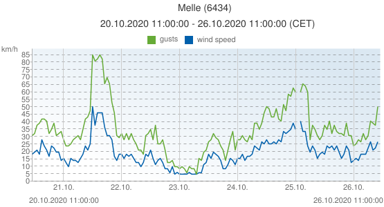 Melle, Belgium (6434): wind speed & gusts: 20.10.2020 11:00:00 - 26.10.2020 11:00:00 (CET)