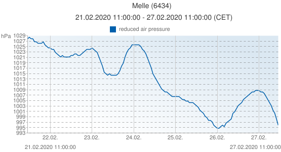 Melle, Belgica (6434): reduced air pressure: 21.02.2020 11:00:00 - 27.02.2020 11:00:00 (CET)
