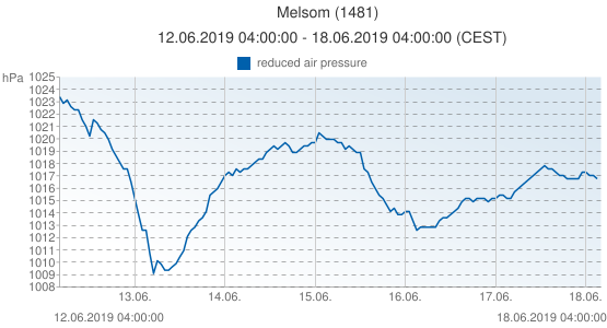 Melsom, Norway (1481): reduced air pressure: 12.06.2019 04:00:00 - 18.06.2019 04:00:00 (CEST)