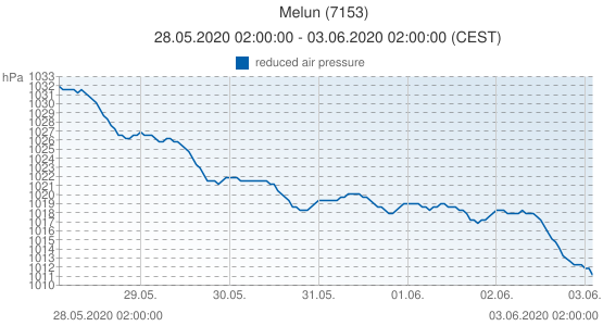 Melun, France (7153): reduced air pressure: 28.05.2020 02:00:00 - 03.06.2020 02:00:00 (CEST)