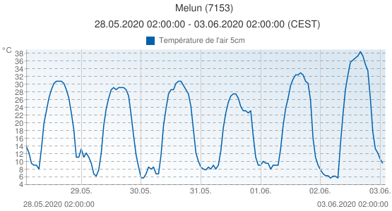 Melun, France (7153): Température de l'air 5cm: 28.05.2020 02:00:00 - 03.06.2020 02:00:00 (CEST)