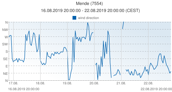 Mende, France (7554): wind direction: 16.08.2019 20:00:00 - 22.08.2019 20:00:00 (CEST)