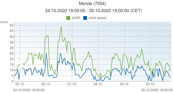 Mende, France (7554): wind speed & gusts: 24.10.2020 19:00:00 - 30.10.2020 19:00:00 (CET)