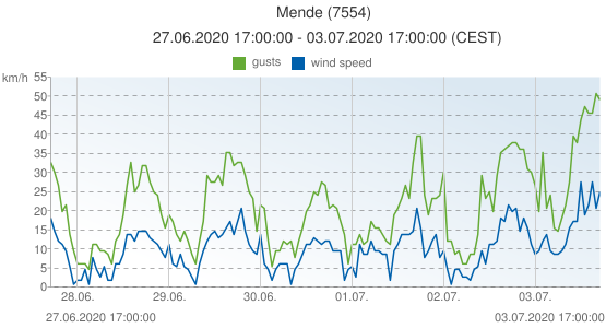 Mende, France (7554): wind speed & gusts: 27.06.2020 17:00:00 - 03.07.2020 17:00:00 (CEST)