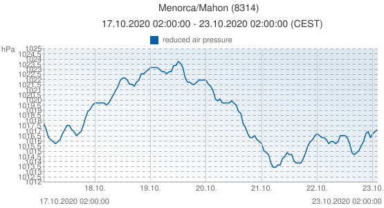 Menorca/Mahon, Spain (8314): reduced air pressure: 17.10.2020 02:00:00 - 23.10.2020 02:00:00 (CEST)