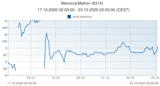 Menorca/Mahon, Spain (8314): wind direction: 17.10.2020 02:00:00 - 23.10.2020 02:00:00 (CEST)