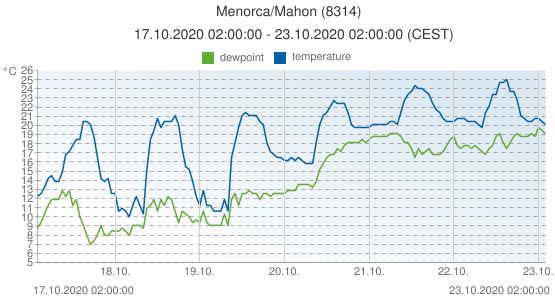 Menorca/Mahon, Spain (8314): temperature & dewpoint: 17.10.2020 02:00:00 - 23.10.2020 02:00:00 (CEST)