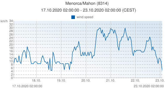 Menorca/Mahon, Spain (8314): wind speed: 17.10.2020 02:00:00 - 23.10.2020 02:00:00 (CEST)