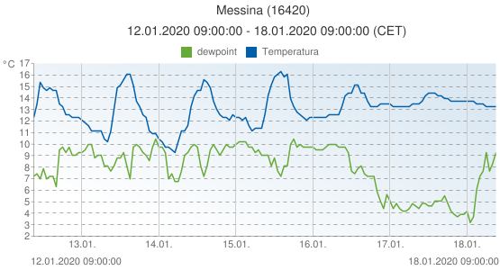 Messina, Italia (16420): Temperatura & dewpoint: 12.01.2020 09:00:00 - 18.01.2020 09:00:00 (CET)